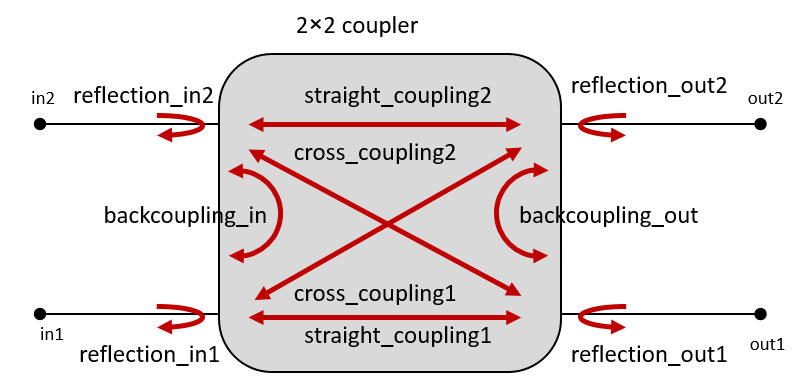 2x2 Logical Coupler Model parameters