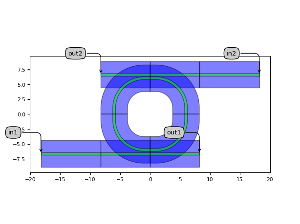 ../../../../_images/picazzo3-container-container_waveguides-ContainerWithWaveguides-1.png