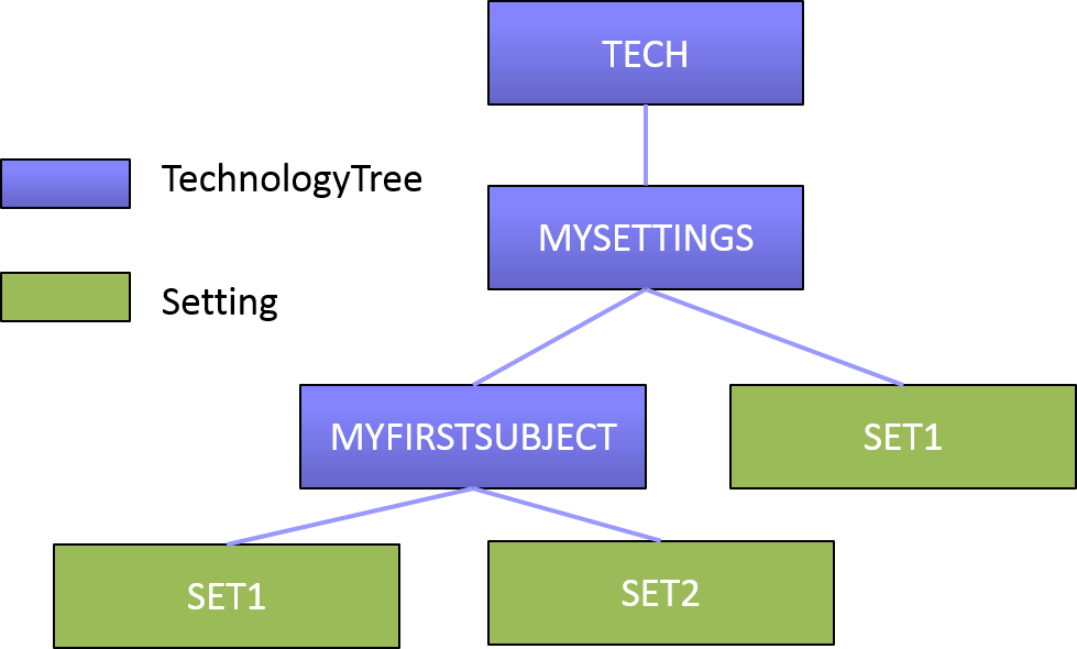TechnologyTree